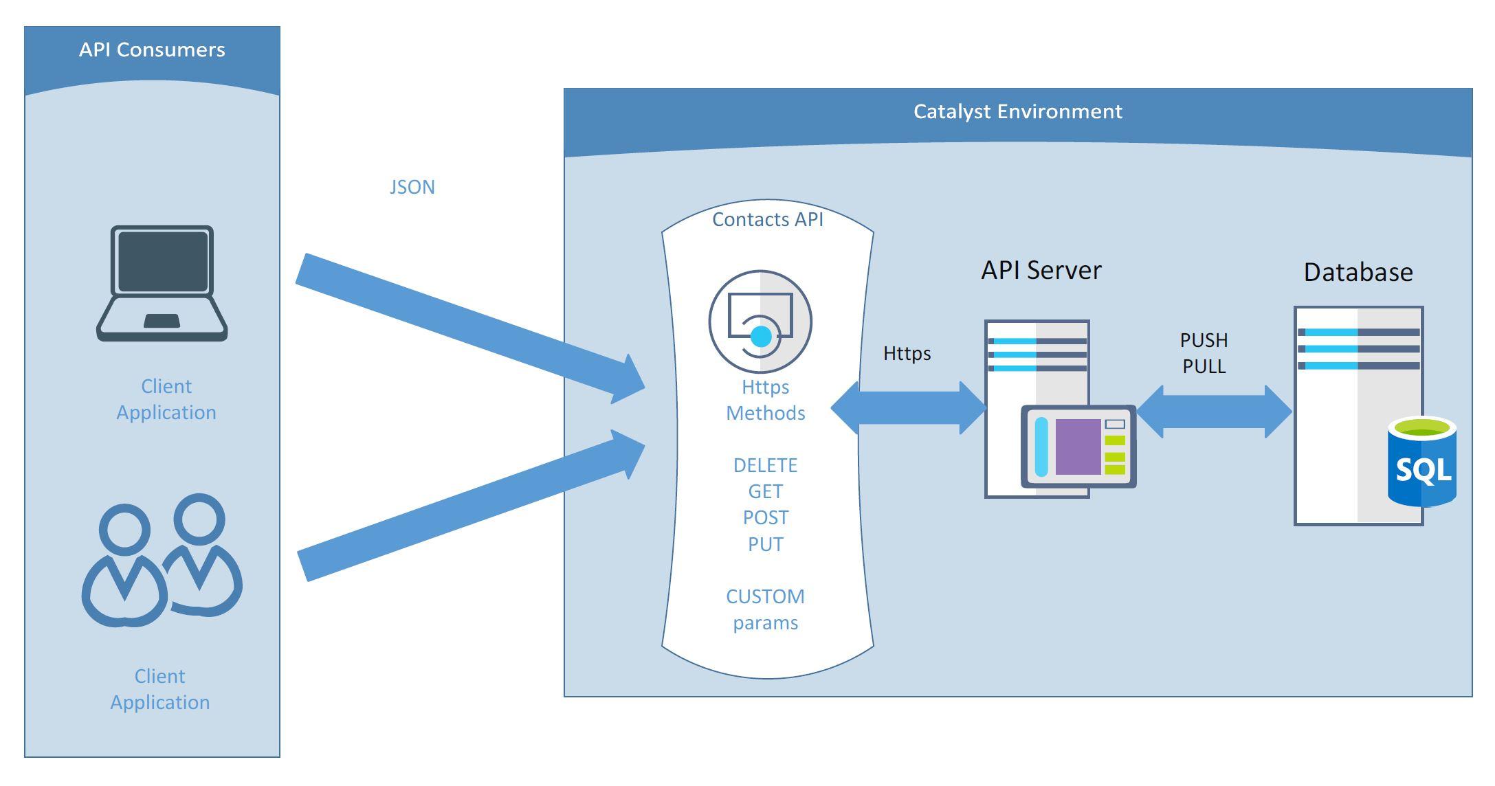 CQCommnad Contacts API Diagram